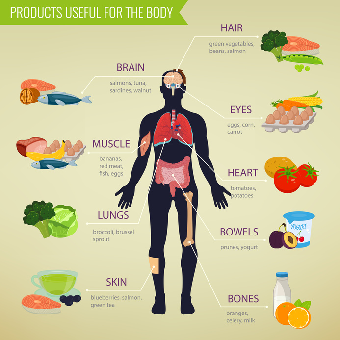 Low Food Chemical Diet